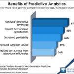 Benefits Predictive Analytics